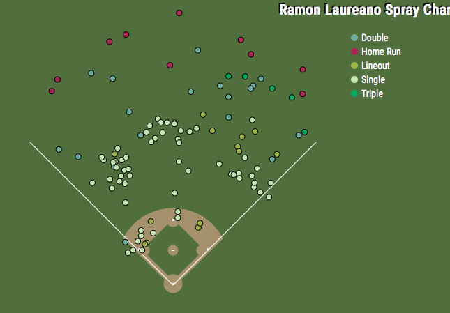 Laureano Spray Chart